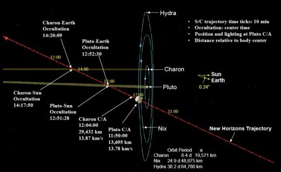 Trayectoria de la New Horizons durante el encuentro con Plutón del 14 de julio (NASA).