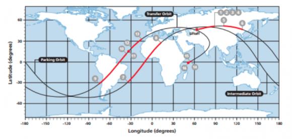Proyección de la trayectoria de lanzamiento (ILS).