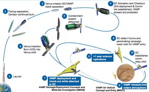 Secuencia de entrada atmosférica de VAMP (Northrop Grumman).