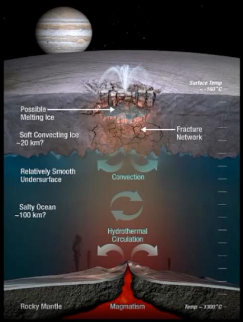Modelo dinámico del océano y la corteza de hielo de Europa (NASA/JPL).
