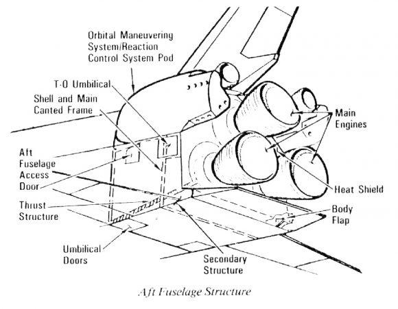 Parte trasera del transbordador donde se aprecia la puerta de acceso al compartimento de los SSME (NASA).