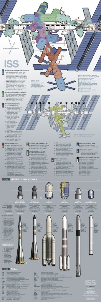 Plano de la ISS (Paco Arnau/ciudad-futura.net).