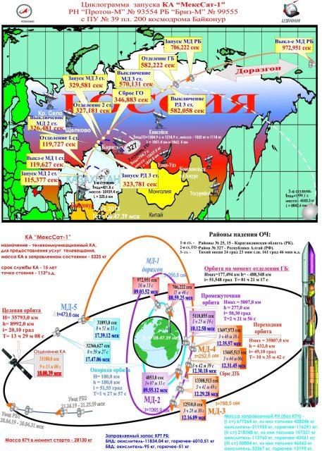 Parámetros del lanzamiento (TsENKI).