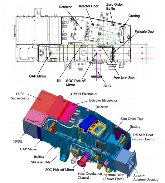 Instrumento ALICE de la sonda New Horizons (NASA).