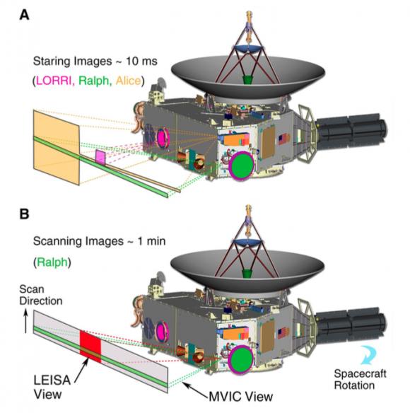 Campos de visión de los distintos instrumentos (NASA).