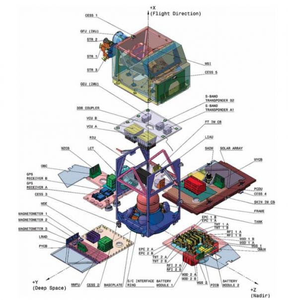 Partes del Sentinel-2A (ESA).