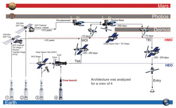 Arquitectura para una misión tripulada de un año a Fobos (Hoop