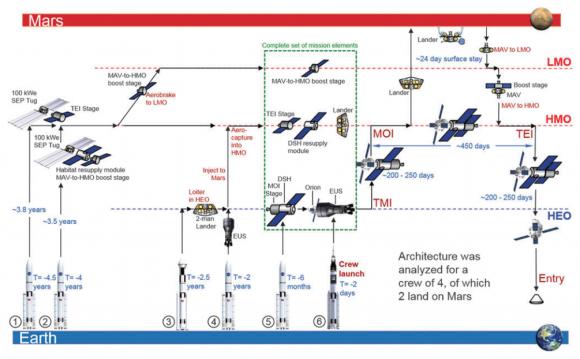 Plan para poner a dos personas en Marte durante un mes (Hoppy Price et al.).