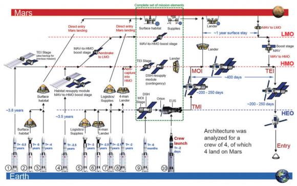 Para poner a cuatro personas en Marte se necesitarían diez lanzamientos del SLS (Hoppy Price et al.).