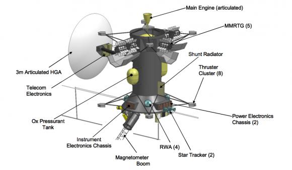 Sonda JEO (Jupiter Europa Orbiter) (NASA).
