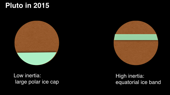 Posibles configuraciones del casquete polar de Plutón según la inercia térmica de la superficie (Frédéric Pont).