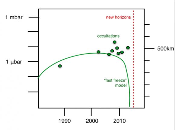 Variación de la densidad de la atmósfera de Plutón según los modelos más sencillos. Los puntos corresponden a observaciones de ocultaciones estelares de 2013 (Frédéric Pont).