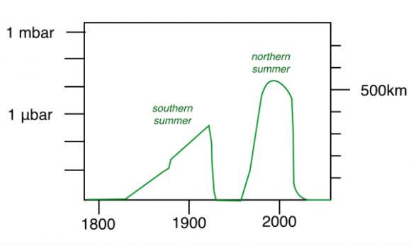 Variación de la densidad de la atmósfera de Plutón ().
