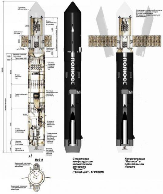 Partes del modelo de estación orbital láser Skif-DM (www.buran.ru).