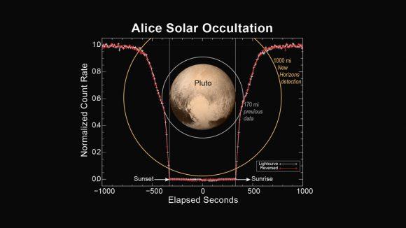 La atmósfera de Plutón se extiende más allá de lo esperado (NASA/APL-JHU/SwRI).