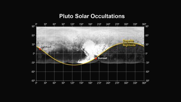 Posición de la puesta de sol y de la salida del sol vista por el instrumento Alice a 48200-57000 kilómetros de distancia el 14 de julio (NASA/APL-JHU/SwRI).