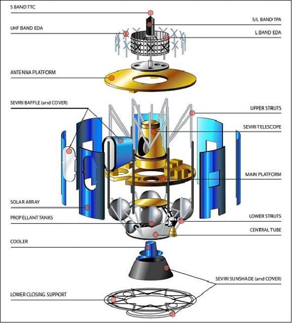 Elementos de un satélite MSG (EUMETSAT).
