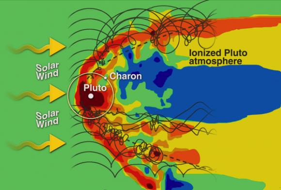 Modelo de la exosfera de Plutón y su interacción con el viento solar (NASA/APL-JHUSwRI).