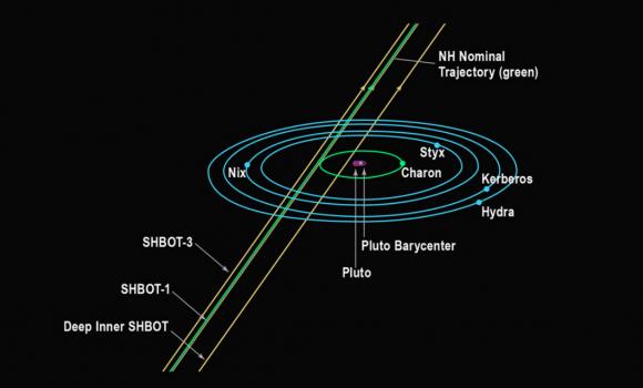 Trayectoria principal de la New Horizons (NASA).