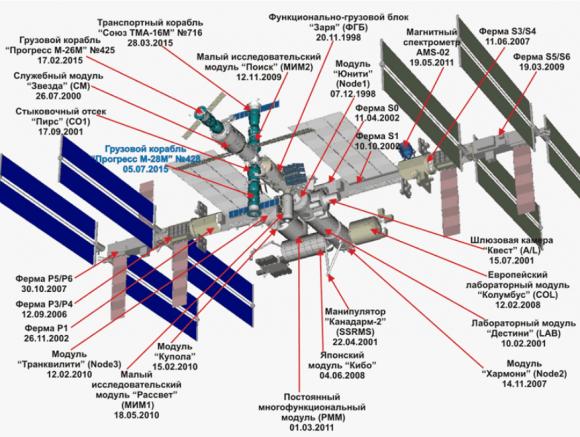 Configuración actual de la ISS (TsUP).