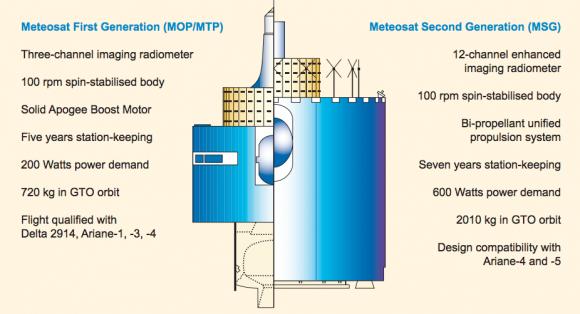 Diferencias entre los Meteosat de primera generación y los MTG (EUMETSAT).