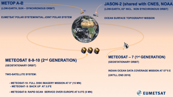 Posición en GEO de los Meteosat actualmente en servicio (EUMETSAT).