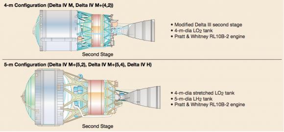 Segunda etapa de los Delta IV (ULA).