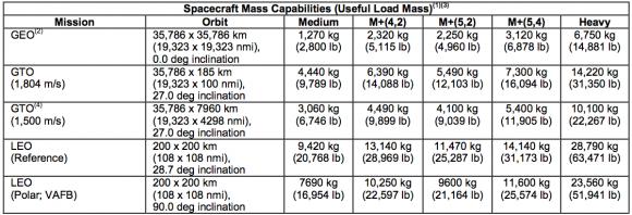 Características de las distintas versiones del Delta IV (ULA).