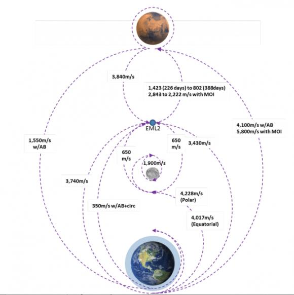 Delta-V necesario para viajar entre la Tierra, la Luna y Marte (NASA).