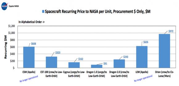 Costes de desarrollo de varias naves lunares estadounidenses (NASA).