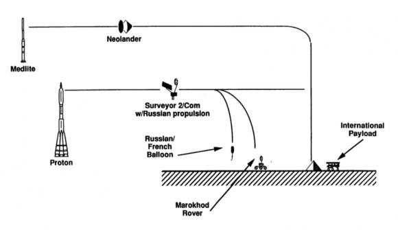 Esquema de la misión Mars 98 (NASA).