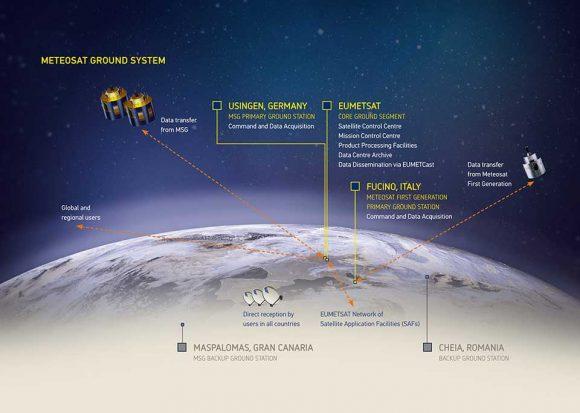 Elementos de la red EUMETSAT (EUMETSAT).
