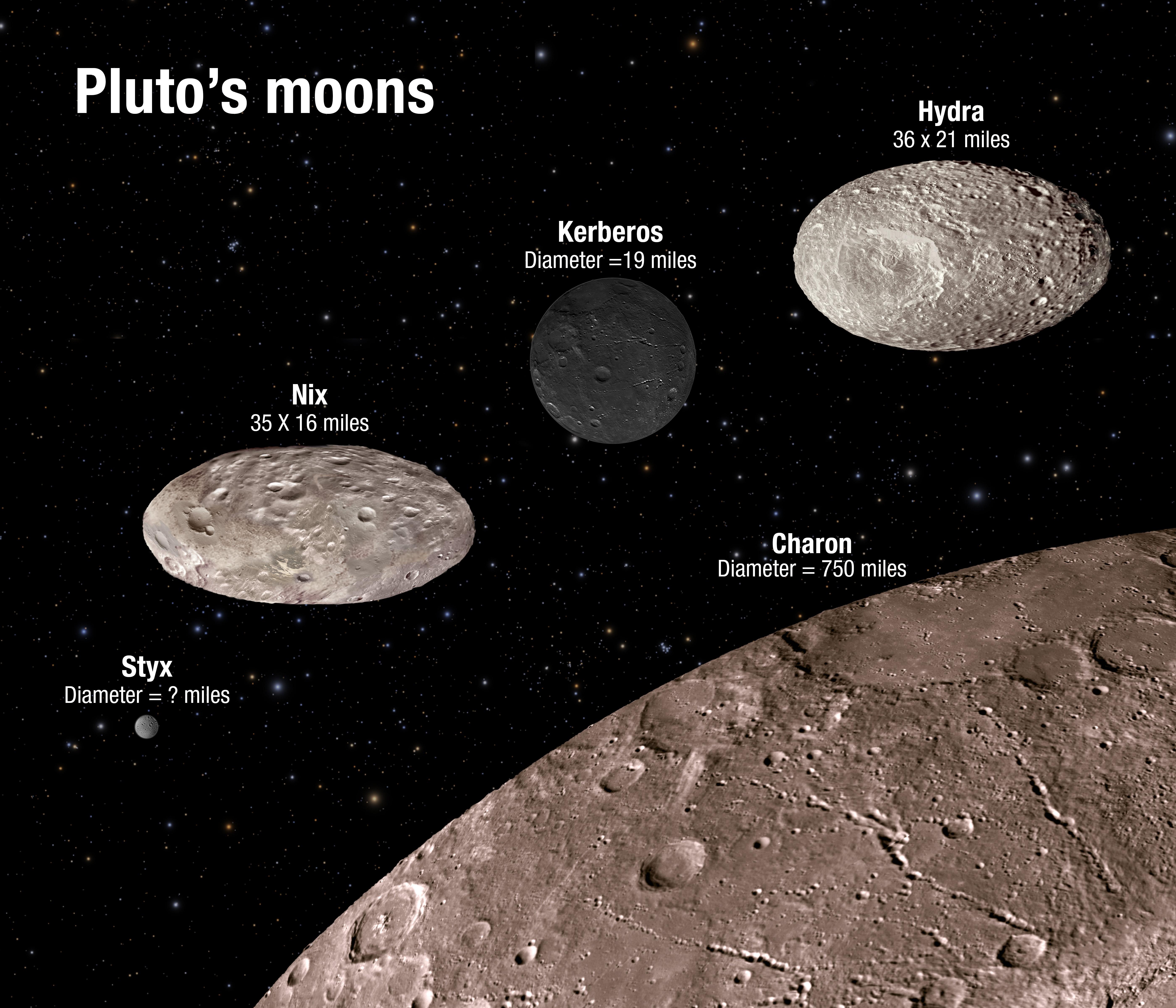 Recreación de los satélites de Plutón a partir de datos del telescopio Hubble (NASA).