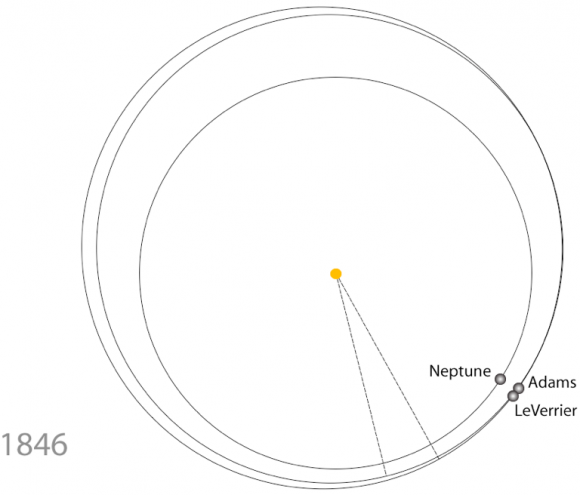 La órbita de Neptuno y las estimadas por Le Verrier y Adams (http://oklo.org/2011/01/17/neptune-after-one-orbit/).