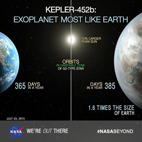 Comparativa entre la Tierra y Kepler-452b (NASA).