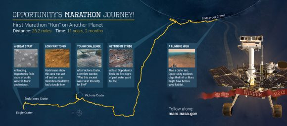 La 'maratón' de Opportunity (NASA/JPL-Caltech/CornellUniv./USGS/Arizona State Univ.).