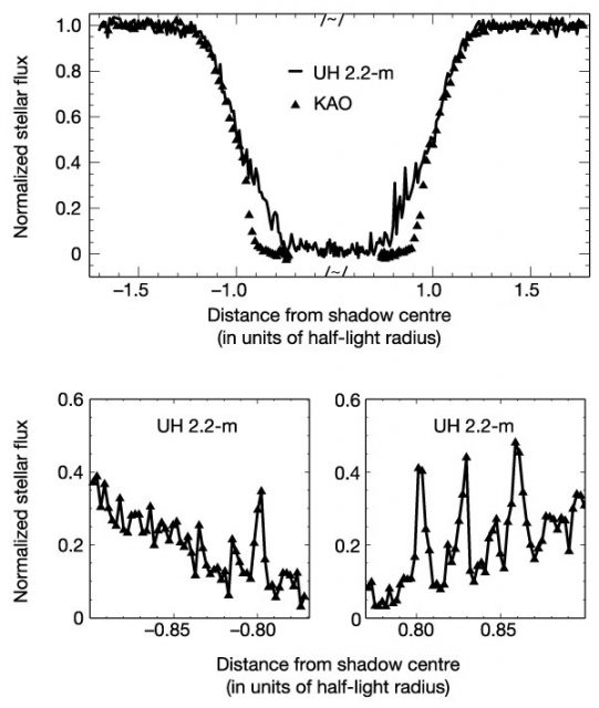 Curva de luz de una ocultación de una estrella por Plutón en 2002. Los bordes suaves durante el eclipse revelan la presencia de una atmósfera (Nature/J.L- Elliot et al.)