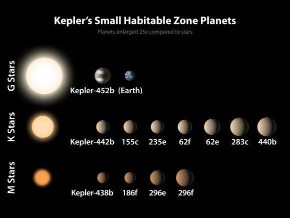 Planetas habitables descubiertos por Kepler ( NASA/Ames/JPL-Caltech).