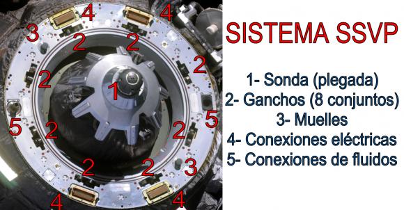 Partes del sistema de acoplamiento SSVP de una Soyuz.