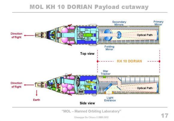 Configuración real del MOL ().