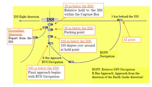 Acoplamiento con la ISS (JAXA).