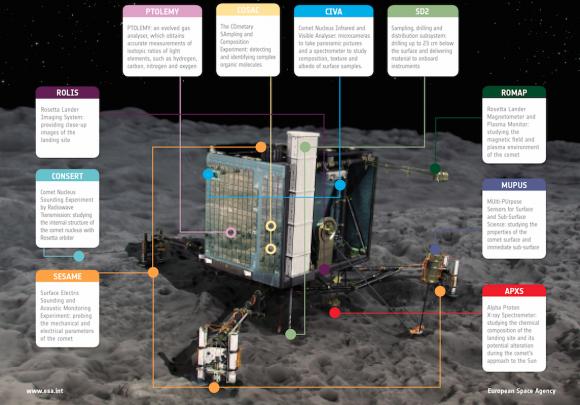 Philae y sus instrumentos (ESA/Philae).