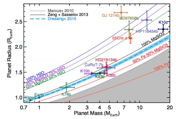 Posición de HD 219134 b en un diagrama de masa-radio comparado con otros exoplanetas ().