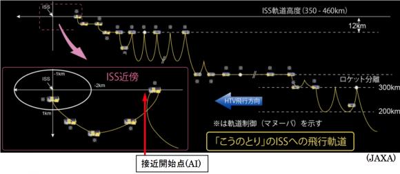 Maniobras de acoplamiento del HTV5 (JAXA).
