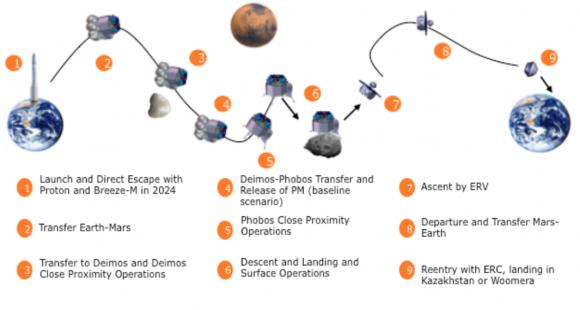 Esquema de la misión PHOOTPRINT (ESA).