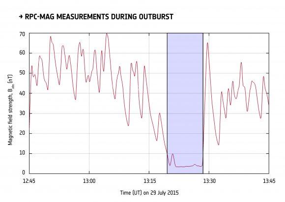 Campo magnético alrededor de Chury medido por Rosetta (RPC-MAG). Durante el chorro del 29 de julio se creó una cavidad magnética alrededor del núcleo (ESA/Rosetta/RPC/IGEP/IC).