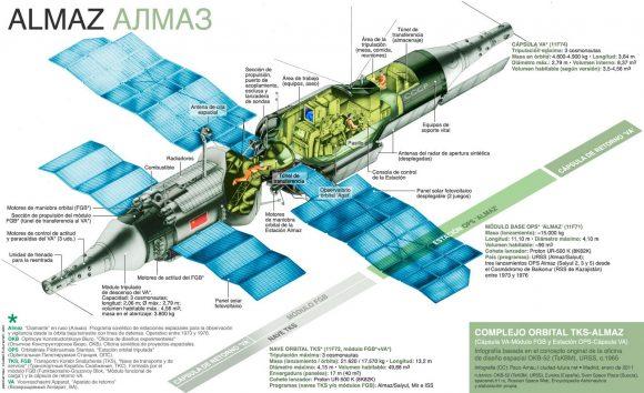 Diseño original de las estaciones espaciales soviéticas Almaz.