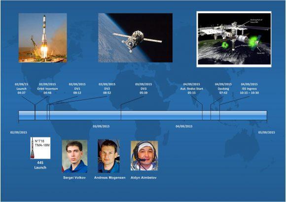 Secuencia de la misión IrISS (ESA).