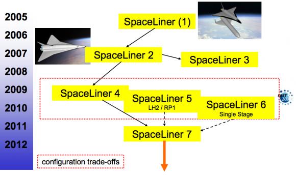 'Timeline' de la historia del desarrollo del orbitador del SpaceLiner (DLR).