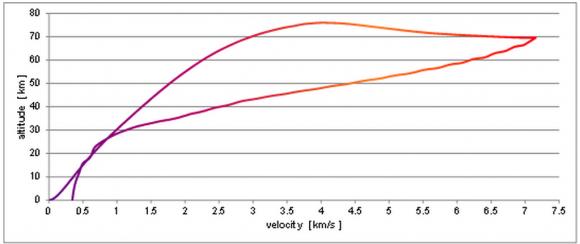 Perfil de velocidad y altura del orbitador en un vuelo a Australia (DLR).